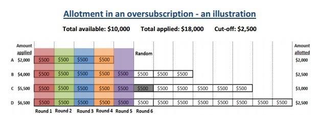 Singapore Savings Bonds Allocation