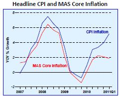 mas core inflation index